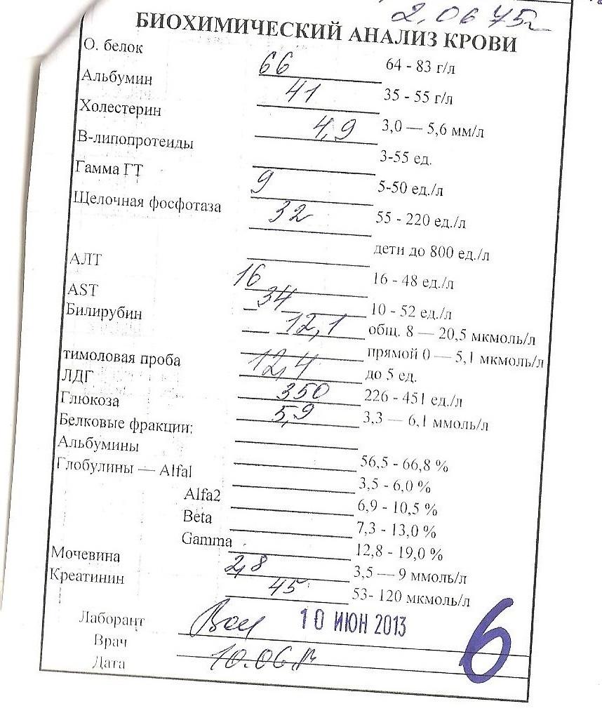 Крови братиславская анализы калия в на содержание крови анализ