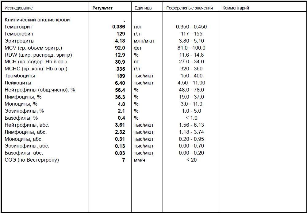 По вестергрену анализ на крови соэ в положительный на беременность гепатит анализ