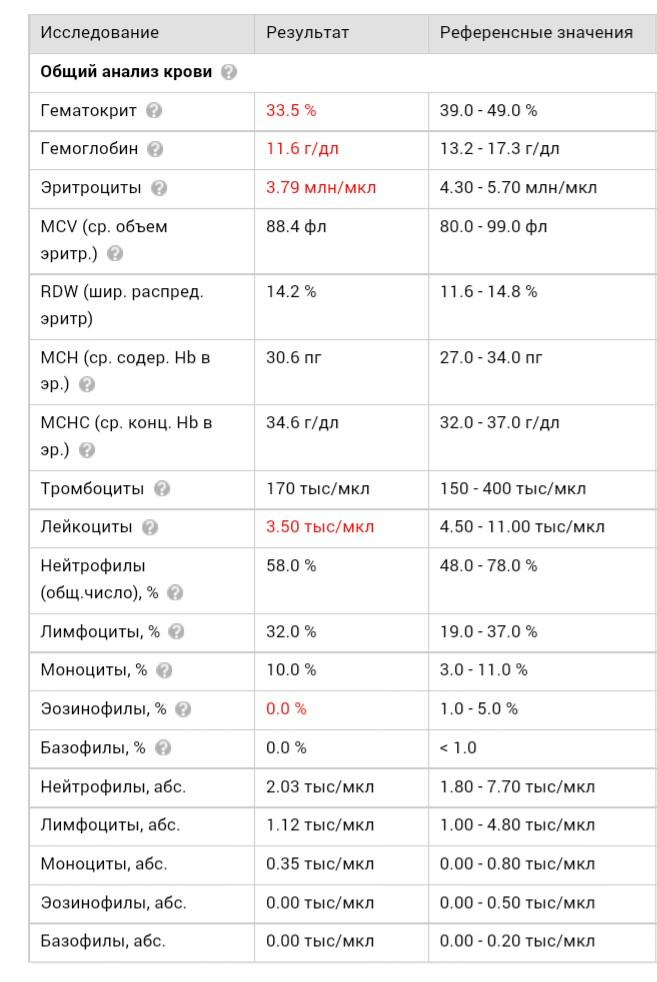 Высокий общий анализ гемоглобин крови впч анализ в на инвитро крови