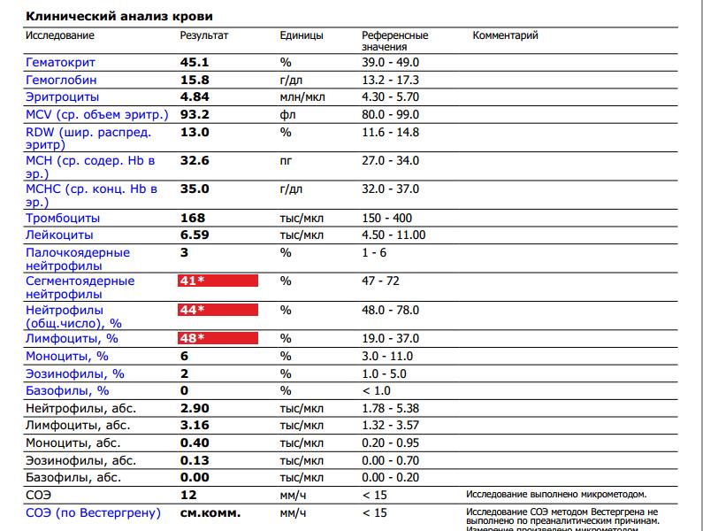 Анализ на соэ крови алкоголя влияние крови что это 0 анализ асп