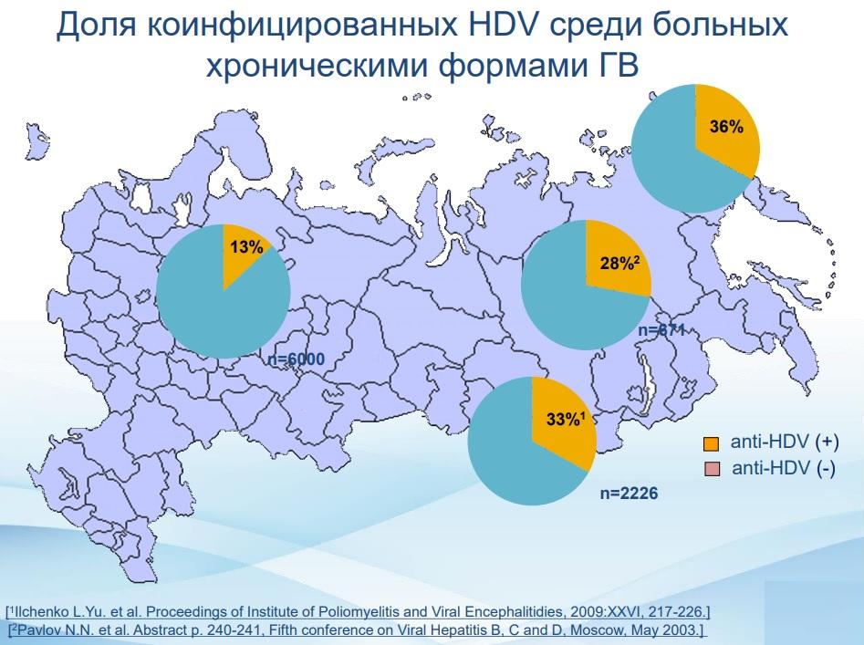 Доля коинфицированных HDV среди больных хроническими формами ГВ