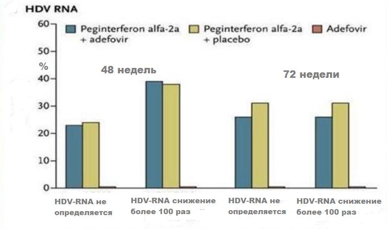 Анемия при гепатите